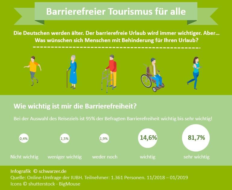 """Infografik Barrierefreier Tourismus: """"Was wünschen sich Menschen mit Behinderung im Urlaub?"""""""