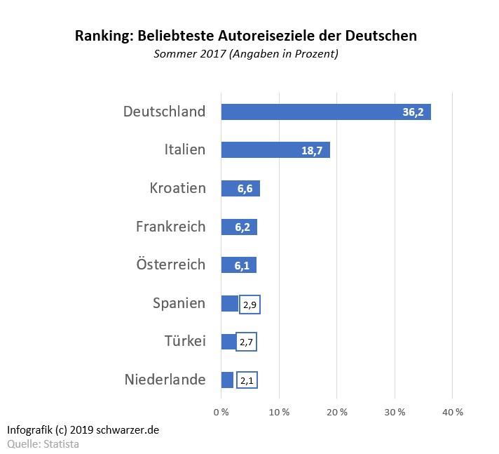 Infografik: Beliebteste Urlaubsziele der Deutschen